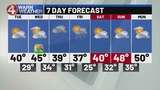 Some sunshine Tuesday with slightly warmer temperatures mid-week